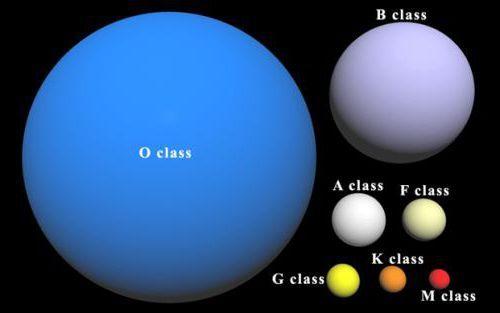 Фото - Білі зірки: назви, опис, характеристики