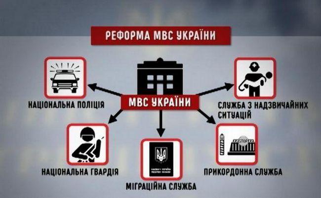 унітарна держава Україна