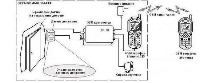 GSM охоронна сигналізація