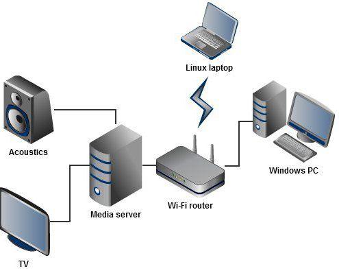 настройка домашнього медіа сервера dlna