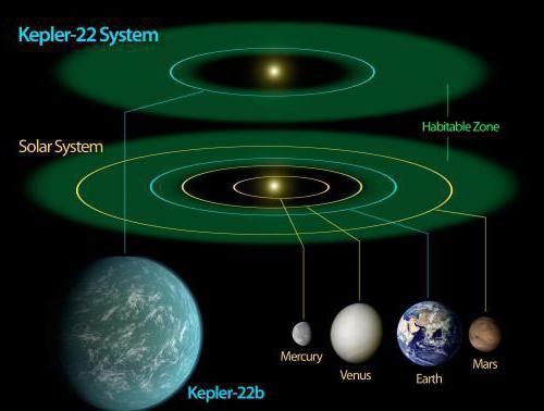 яка планета більше схожа на землю