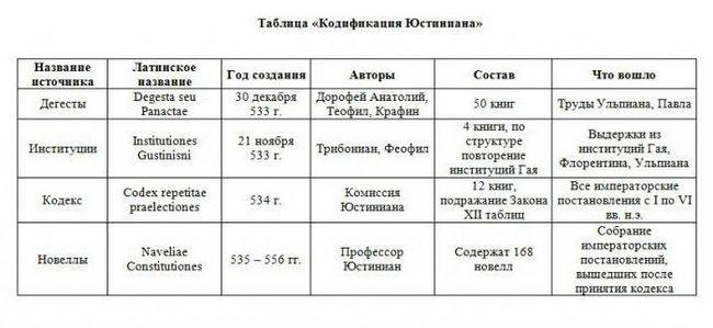кодифікація Юстиніана таблиця