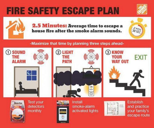 програма інструктажу з пожежної безпеки