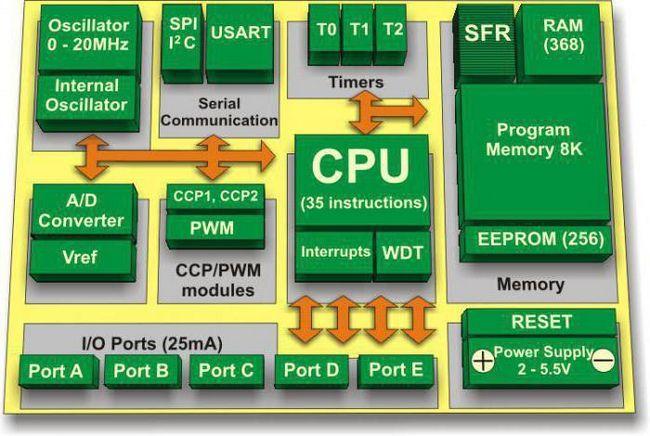 програми для pic контролерів