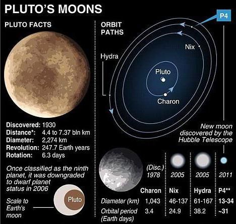 Фото - Планета Плутон і супутник Харон. Харон - це супутник якої планети?