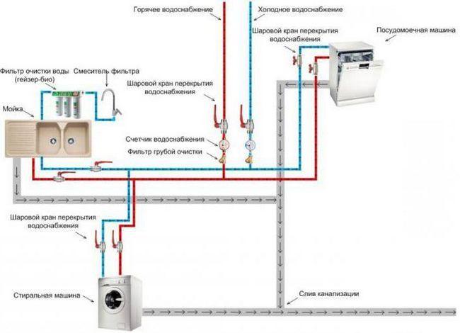 як підключити посудомийну машину до водопроводу