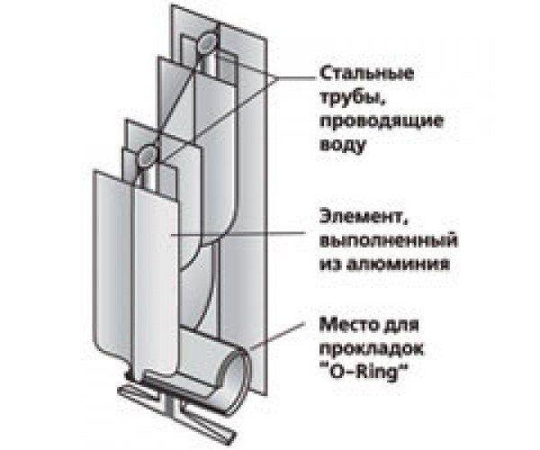 біметалічні радіатори опалення sira