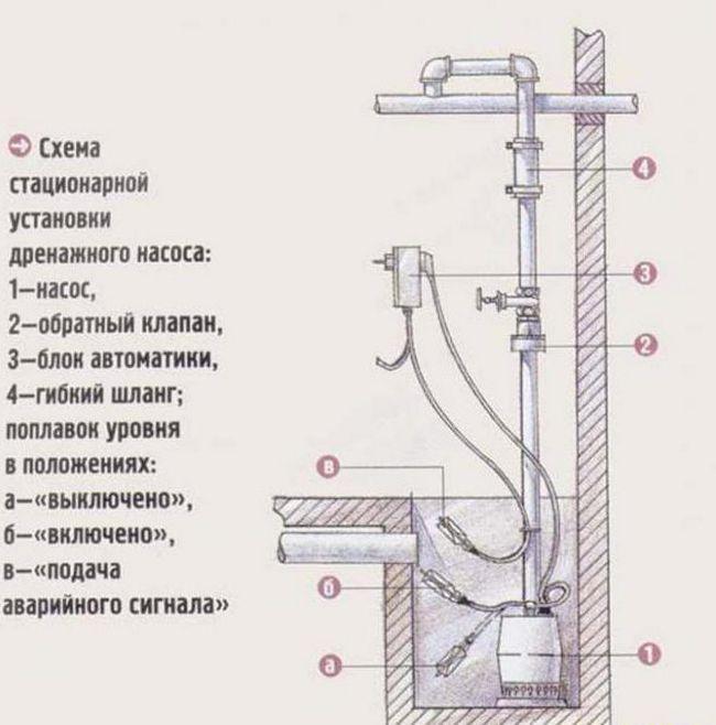 схема установки дренажного насоса з подрібнювачем