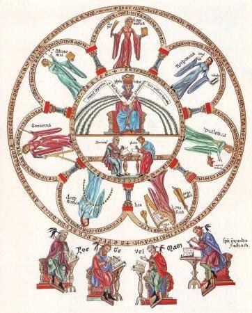 Фото - Сім вільних мистецтв у Середньовіччя