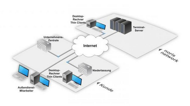 Фото - Термінальні сервери: опис, характеристики, настройки
