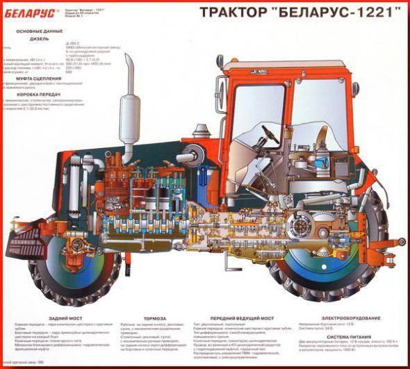 Фото - Трактор МТЗ-1221: опис, технічні характеристики, пристрій, схема та відгуки