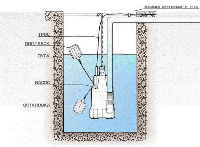 установка фекального насоса на дачі