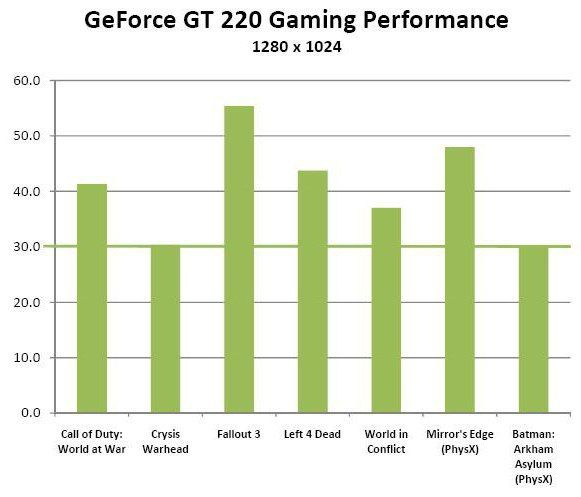 NVIDIA GeForce GT 220 відгуки