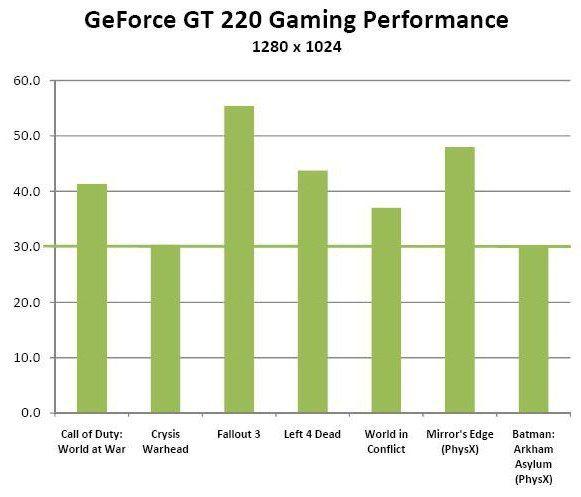 NVIDIA GeForce GT 220 відгуки