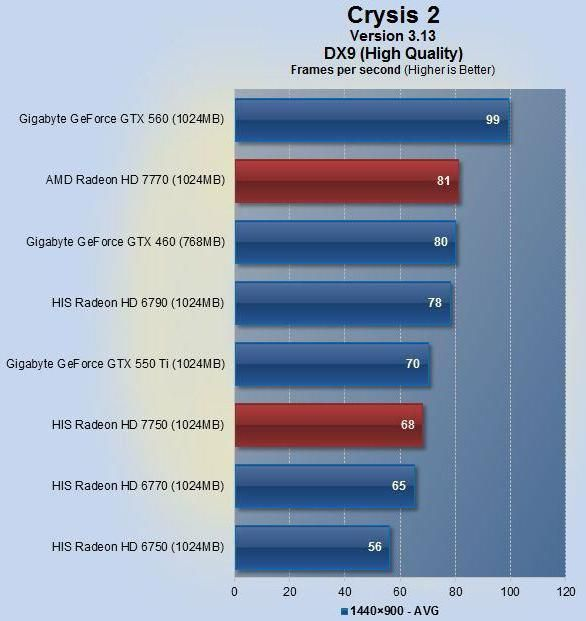 відеокарта AMD Radeon HD 7770